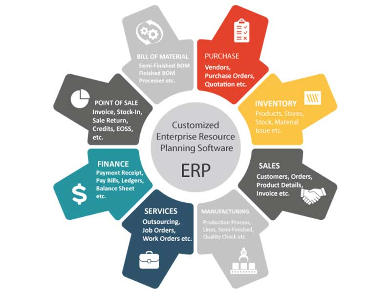 ERP Software Development