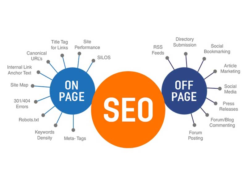 On Page And Off Page SEO Services